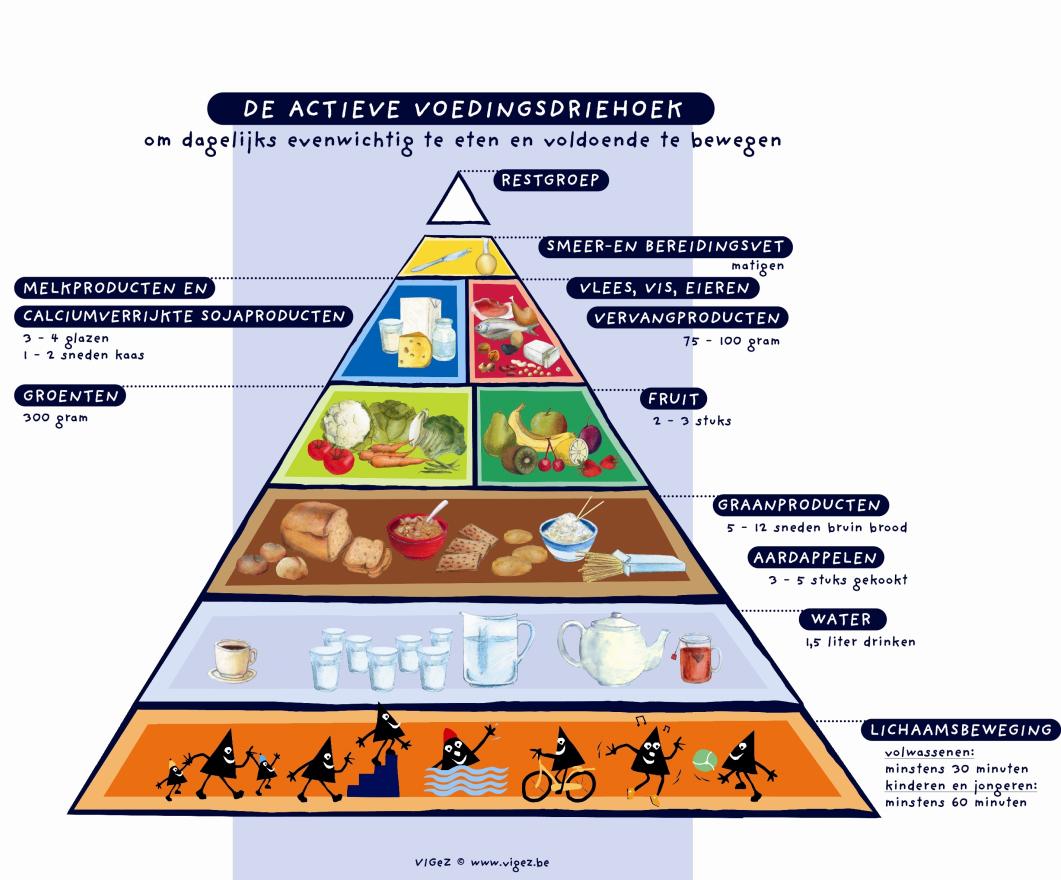 voeding dieet diabetes